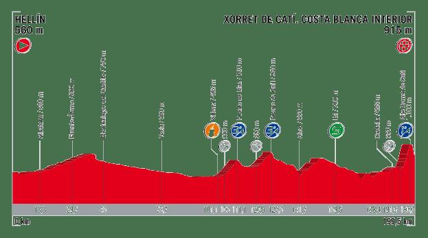 profil 8. etapu Vuelta a Espana 2017