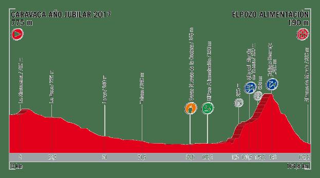 profil 10. etapu Vuelta a Espana 2017