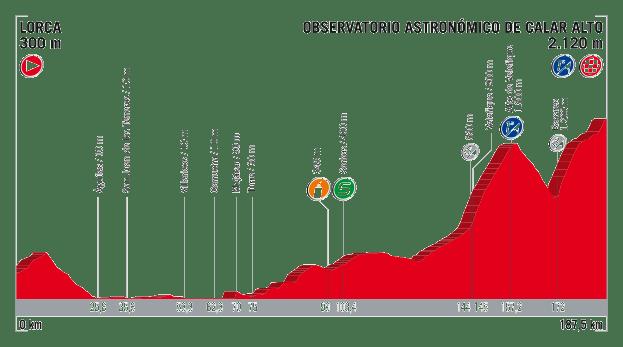 profil 11. etapu Vuelta a Espana 2017
