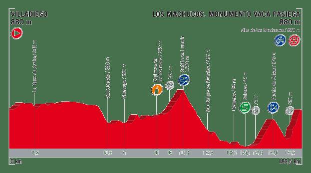profil 17. etapu Vuelta a Espana 2017