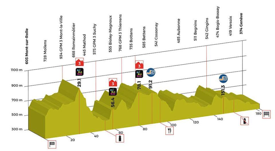 profil 5. etapu Tour de Romandie 2018