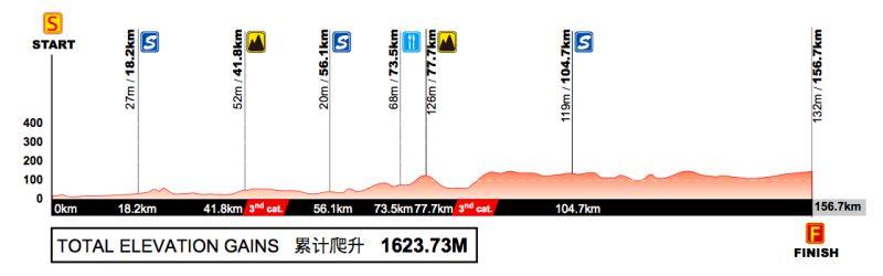 Profil 2. etapu Tour of Guangxi 2017