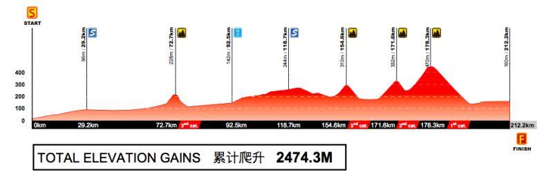 Profil 5. etapu Tour of Guangxi 2017