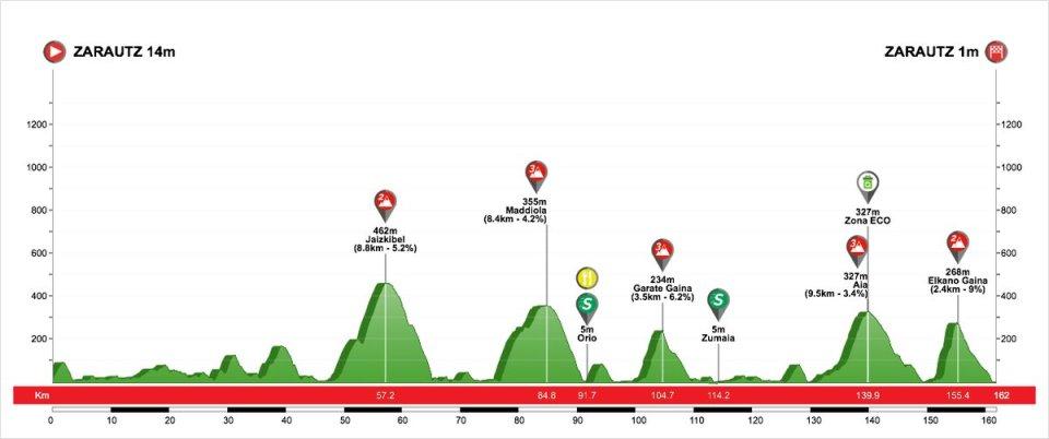 profil 1. etapu Vuelta al Pais Vasco 2018