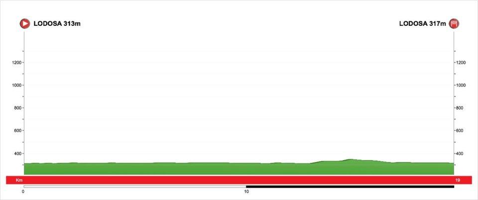 profil 4. etapu Vuelta al Pais Vasco 2018