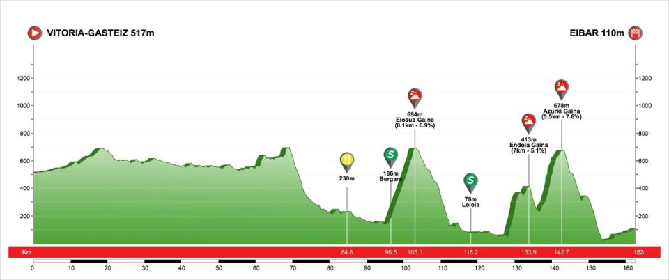 profil 5. etapu Vuelta al Pais Vasco 2018