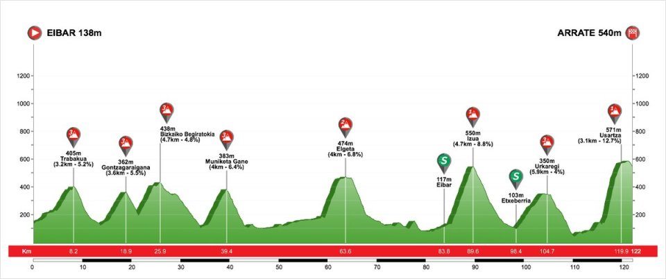 profil 6. etapu Vuelta al Pais Vasco 2018