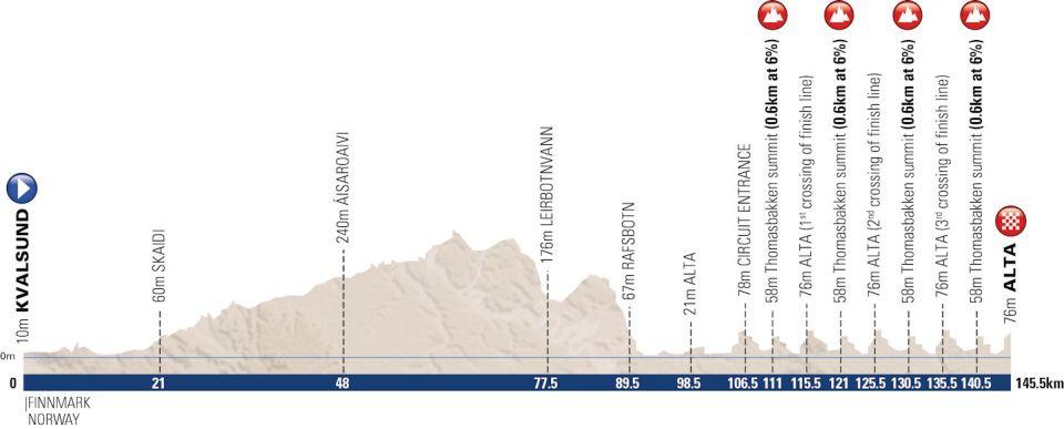 profil etapu 4. Arctic Race of Norway