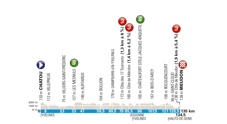 przekrój 1 etapu Paryż-Nicea 2018