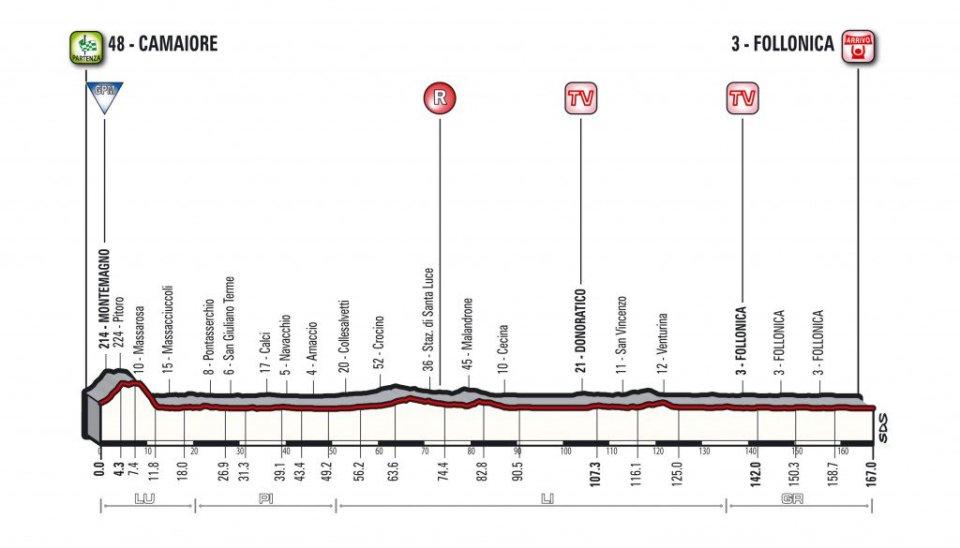profil 2. etapu Tirreno-Adriatico 2018