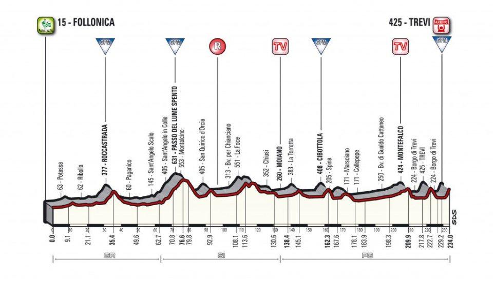 profil 3. etapu Tirreno-Adriatico 2018