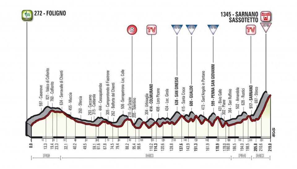 profil 4. etapu Tirreno-Adriatico 2018