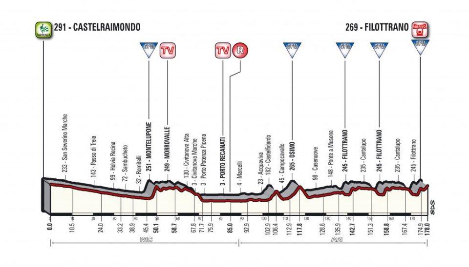 profil 5. etapu Tirreno-Adriatico 2018