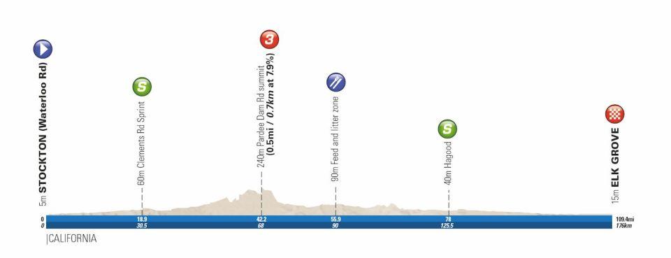 profil 5. etapu Tour of California 2018
