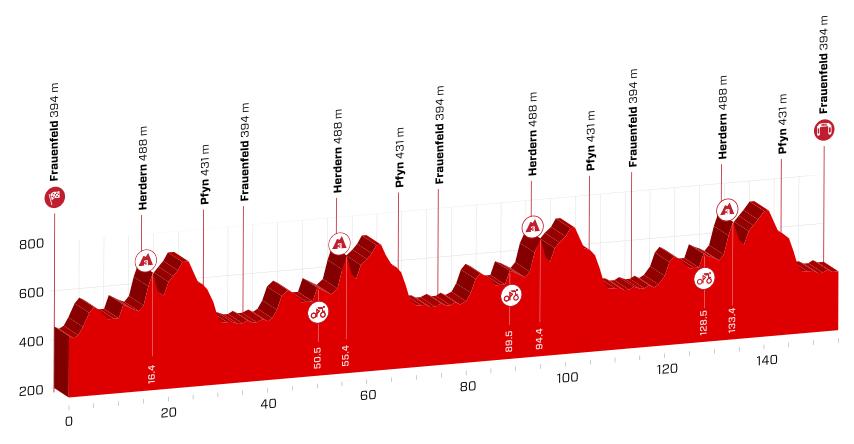 profil 2. etapu Tour de Suisse 2018