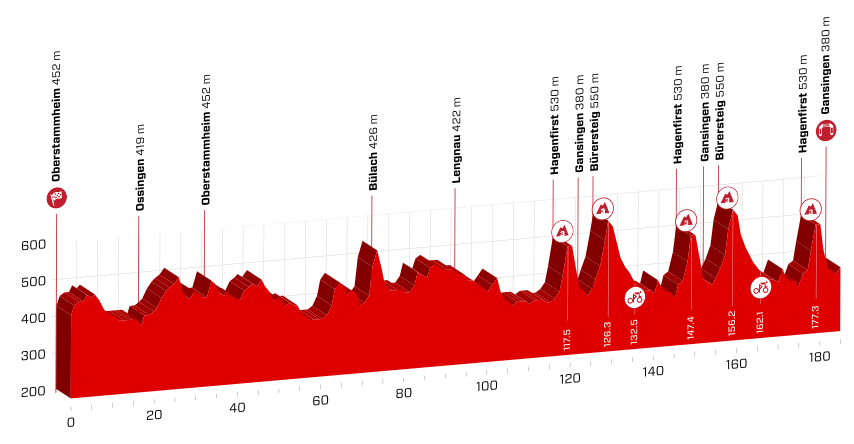 profil 3. etapu Tour de Suisse 2018