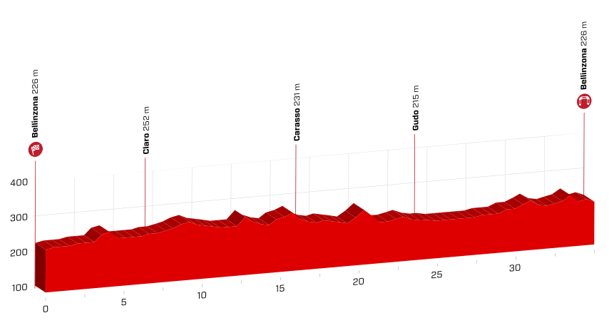 profil 9. etapu Tour de Suisse 2018