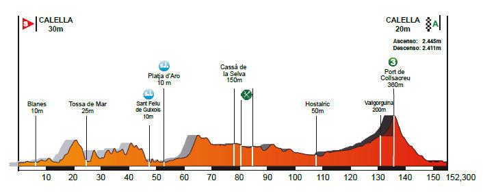 profil 1. etapu Volta a Catalunya 2018