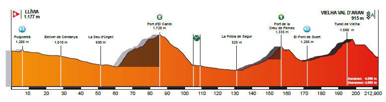 profil 5. etapu Volta a Catalunya 2018