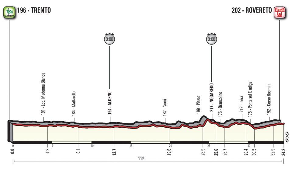 profil 16. etapu Giro d'Italia 2018
