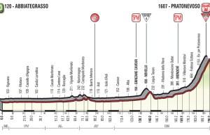 profil 18. etapu Giro d'Italia 2018