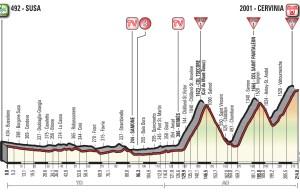 profil 20. etapu Giro d'Italia 2018