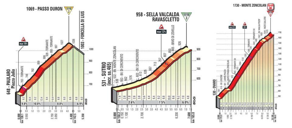 przekroje podjazdów 14. etapu Giro d'Italia 2018
