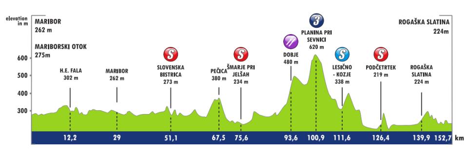 Profil 2. etapu Tour of Slovenia 2018