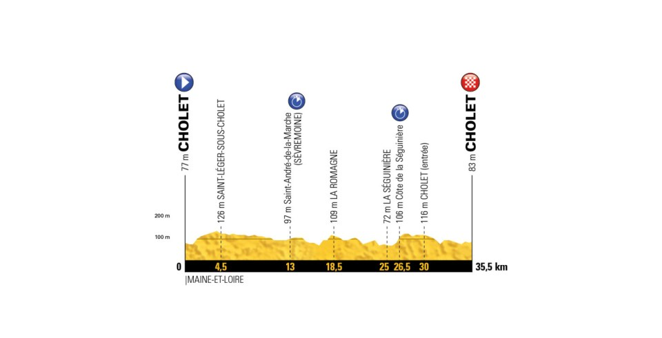 profil 3. etapu Tour de France 2018