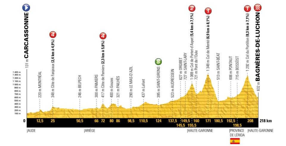 profil 16. etapu Tour de France 2018