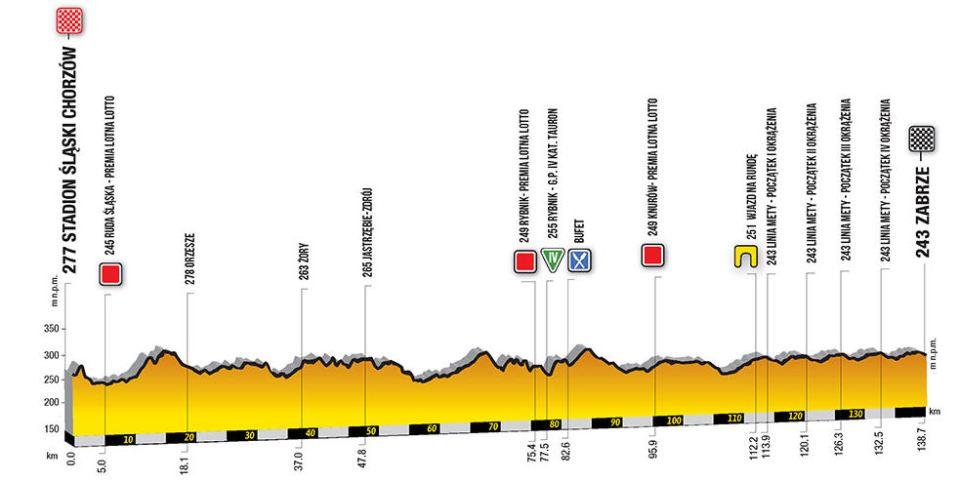 profil 3. etapu Tour de Pologne 2018