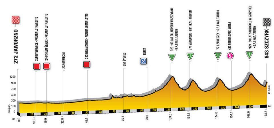 profil 4. etapu Tour de Pologne 2018