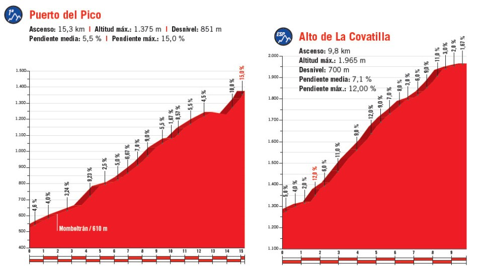 podjazdy 9. etapu Vuelta a Espana 2018