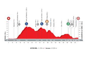 profil 3. etapu Vuelta a Espana 2018
