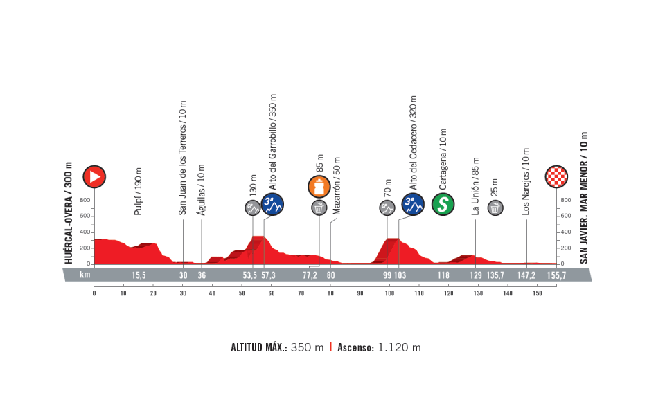 profil 6. etapu Vuelta a Espana 2018