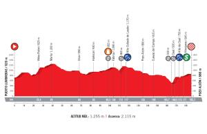 profil 7. etapu Vuelta a Espana 2018