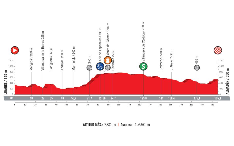 profil 8. etapu Vuelta a Espana 2018