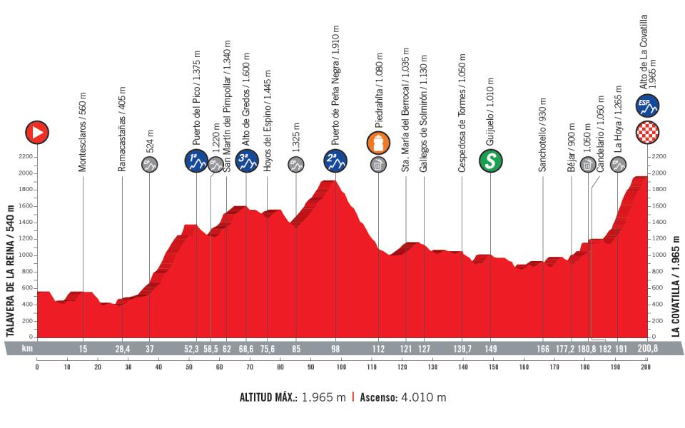 profil 9. etapu Vuelta a Espana 2018