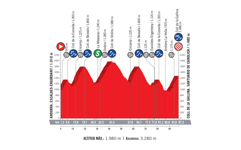 profil 20. etapu Vuelta a Espana 2018
