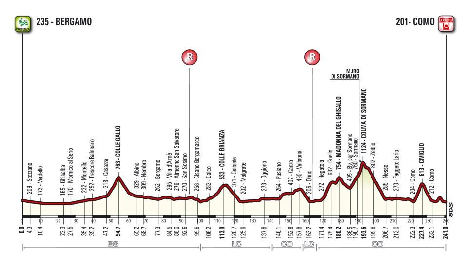profil Il Lombardia 2018