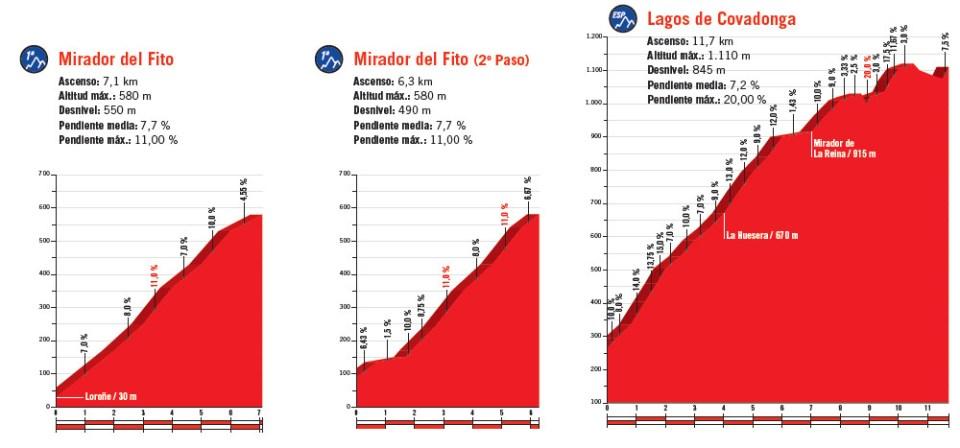 profile podjazdów 15. etapu Vuelta a Espana 2018