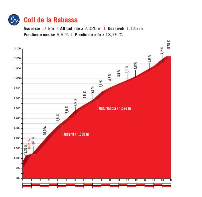 przekrój Coll de la Rabassa