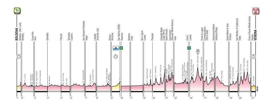 przekroje Giro d'Italia 2019