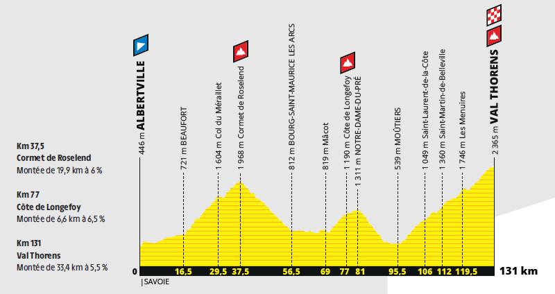 przekrój 20. etapu Tour de France 2019