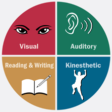 Neil Fleming 's VARK Learning Styles. .  The acronym VARK stands for the following: Visual Learning Styles, Auditory Learning Style, Read/Write Learning Style, and Kinesthetic Learning Style