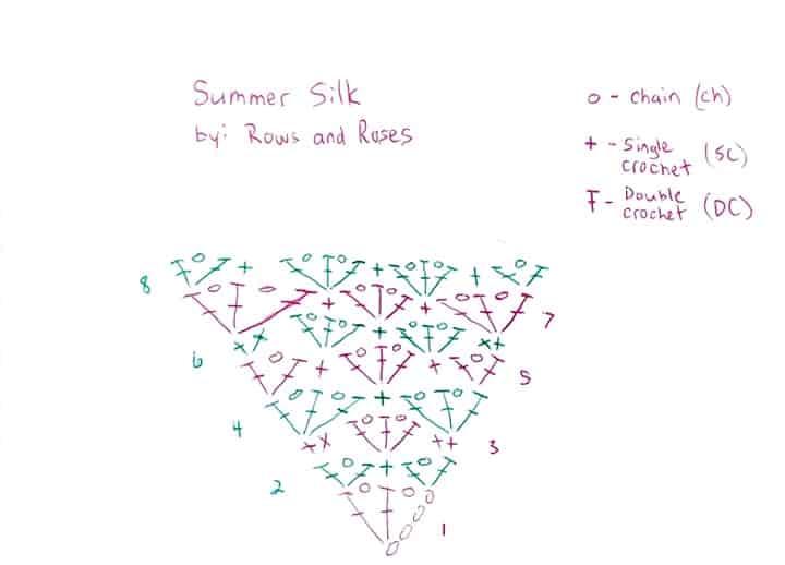 Summer Silk Chart