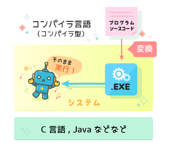 コンパイラ言語, C言語, Java