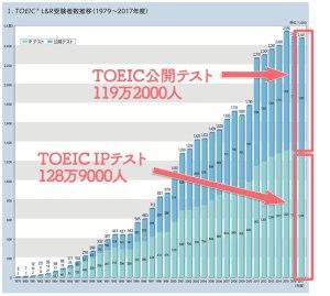 TOEICスコア, 2017年度, データ, 統計, 受験者数推移, 公開テスト, IPテスト
