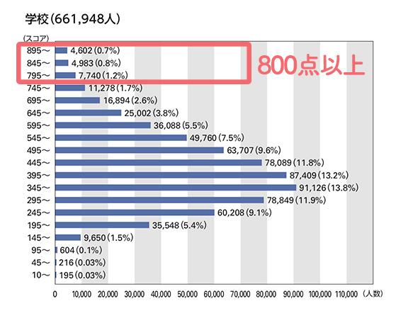 TOEICスコア, 2017年度, データ, 統計, 公開テスト, IPテスト, スコア分布, 800点以上, 学校