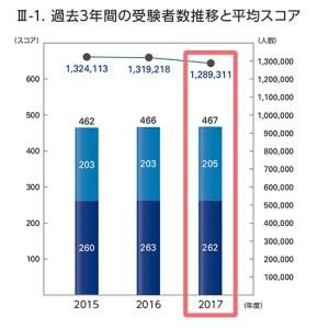 TOEICスコア, 2017年度, データ, 統計, 公開テスト, IPテスト, スコア分布, 平均点, 受験者数推移